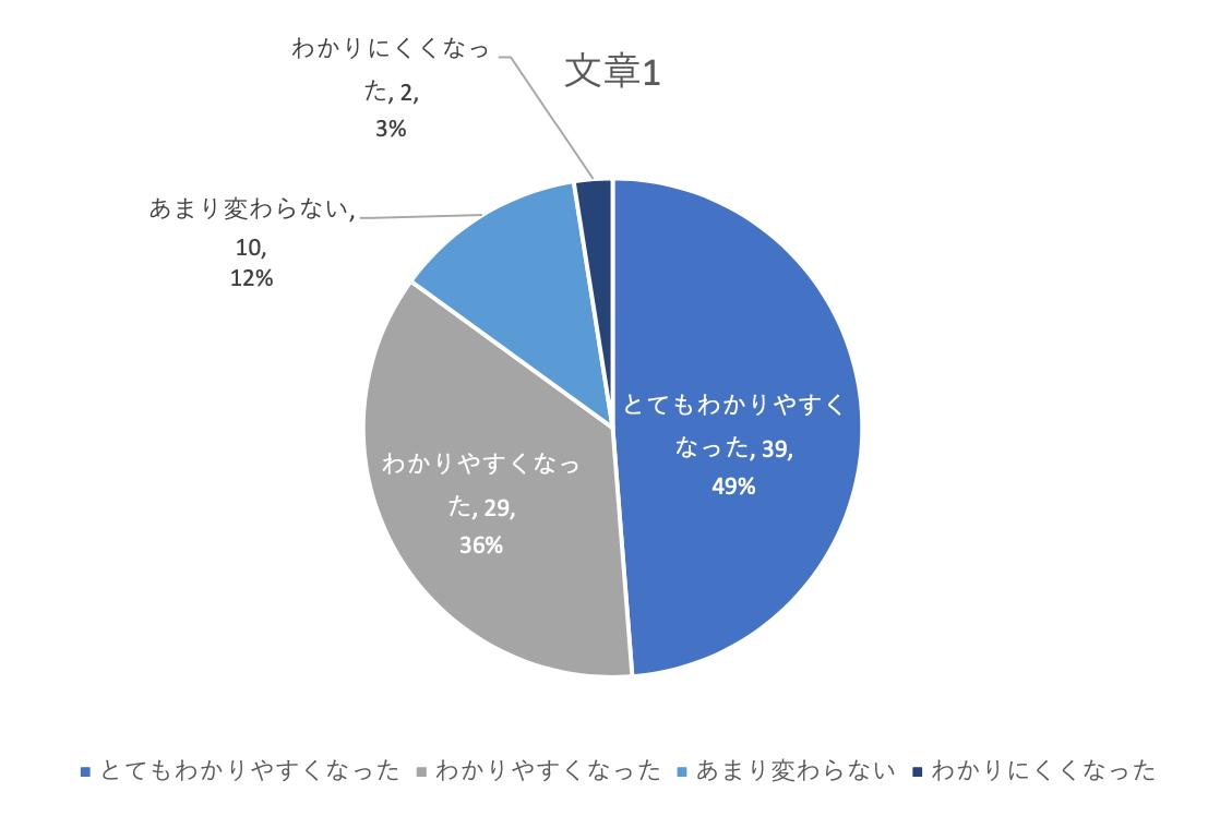 とてもわかりやすくなった49%、わかりやすくなった36%、あまり変わらない12%、わかりにくくなった3%