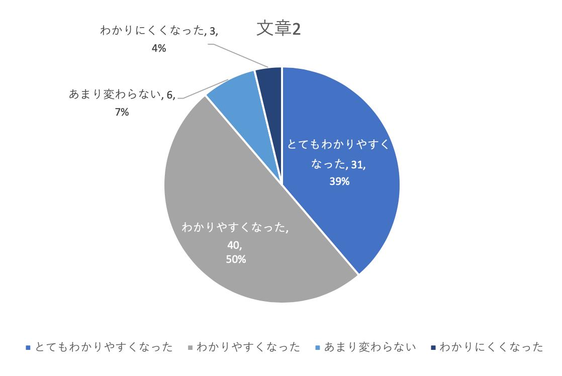 とてもわかりやすくなった39%、わかりやすくなった50%、あまり変わらない7%、わかりにくくなった4%