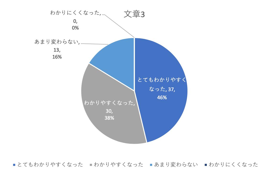 とてもわかりやすくなった46%、わかりやすくなった38%、あまり変わらない16%、わかりにくくなった0%