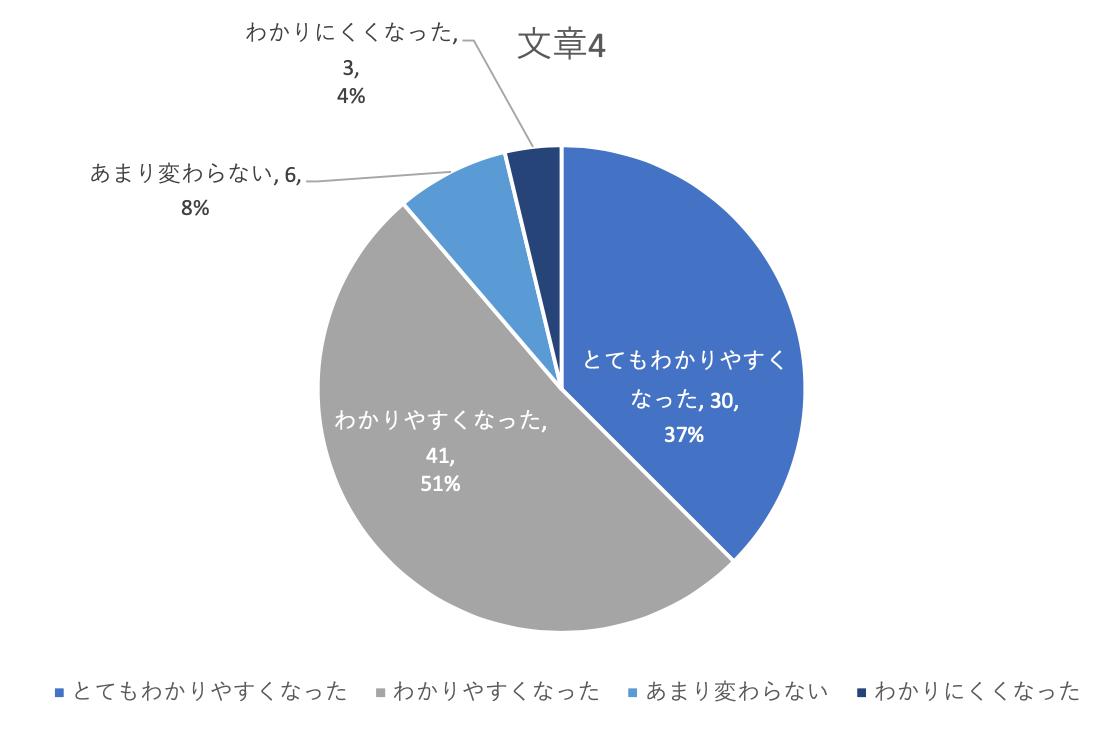 とてもわかりやすくなった37%、わかりやすくなった51%、あまり変わらない8%、わかりにくくなった4%