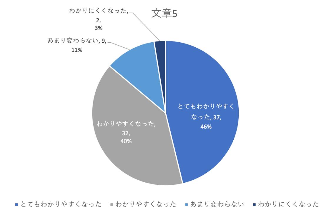 とてもわかりやすくなった46%、わかりやすくなった40%、あまり変わらない11%、わかりにくくなった3%
