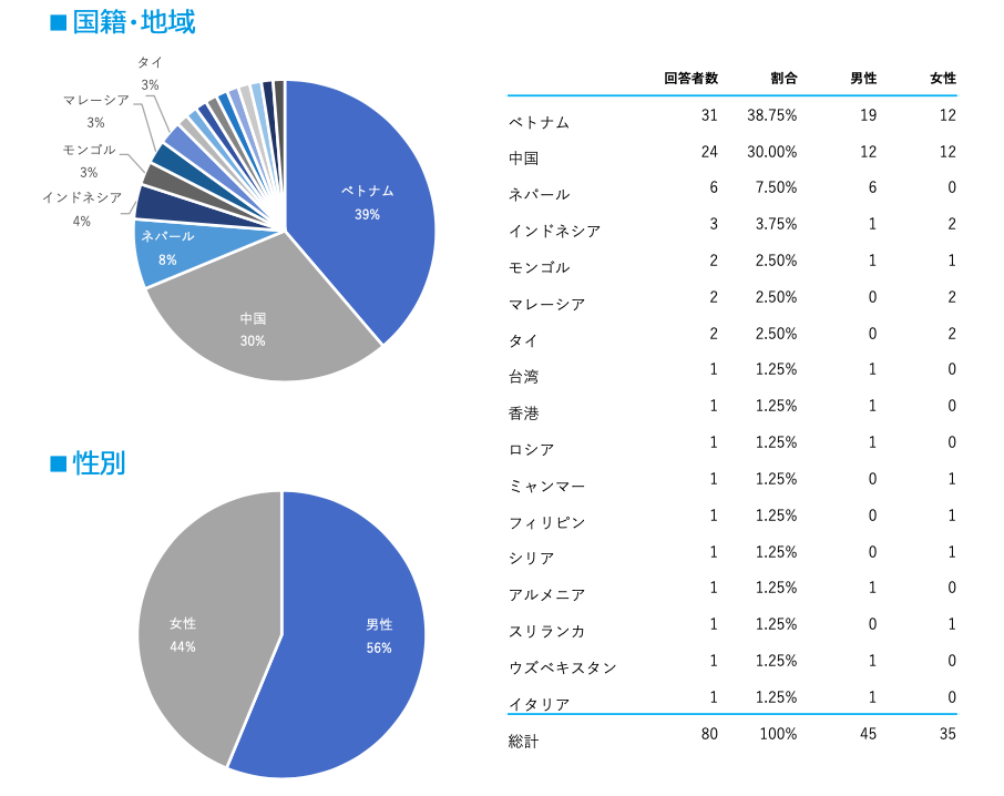 調査回答者の属性グラフ:国籍・地域:ベトナム39%、中国30%、ネパール8%、インドネシア4%、モンゴル3%、マレーシア3%、タイ3%、他 /性別:男性56%、女性44%